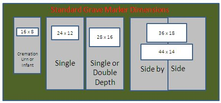 Size of grave plots