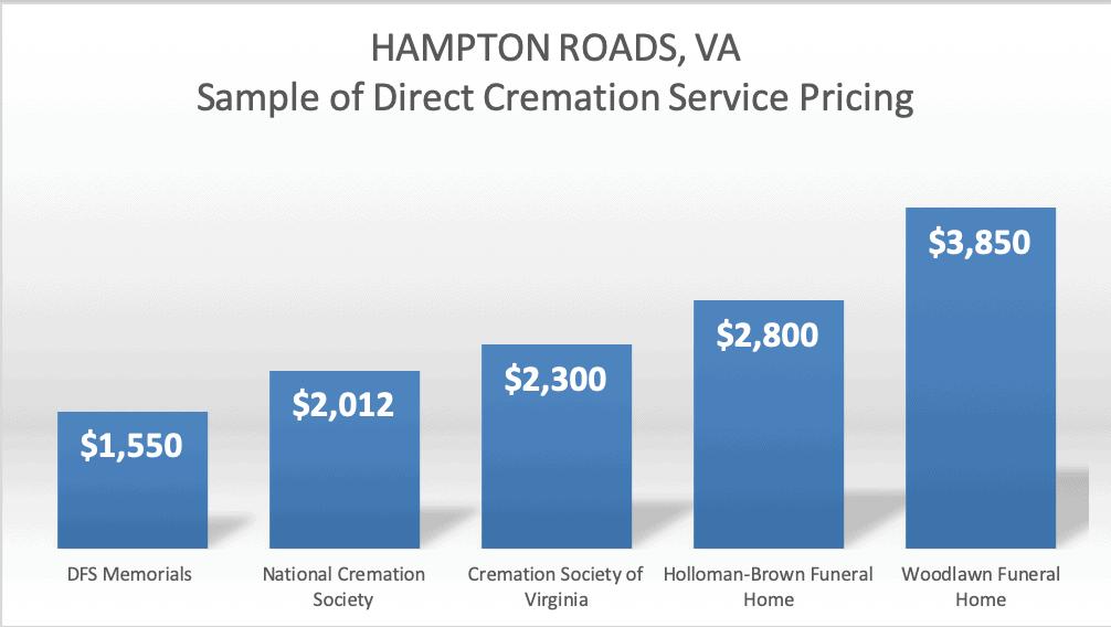 Cremation Prices in Hampton Roads, VA