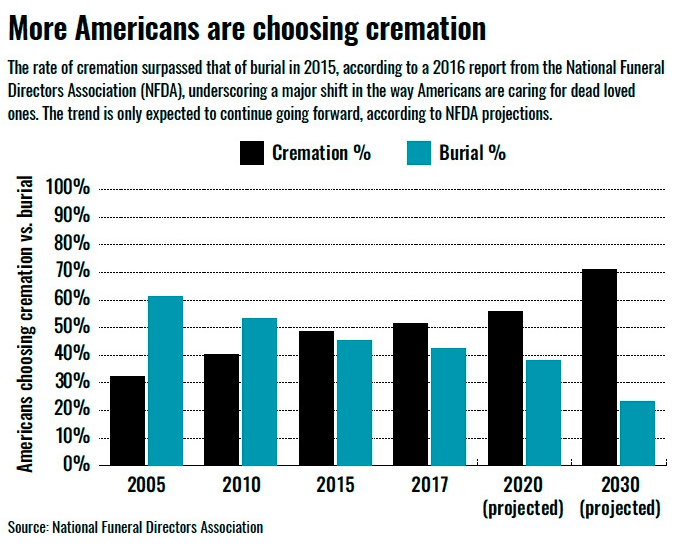 Cremation rate USA